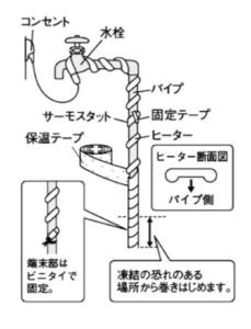水道管凍結防止ヒーター