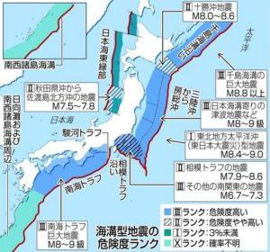 海溝型地震ランク図