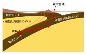 地震とマグニチュード