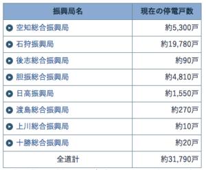 北海道の停電戸数