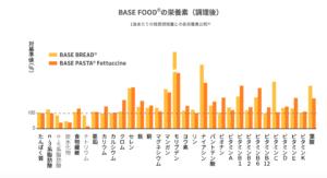 ベースフード栄養素